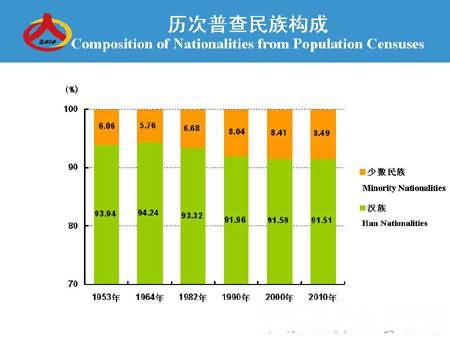 第六次人口普查_我国人口普查数据